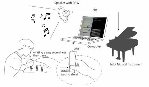 [RD狂想曲] 小科科也能變音樂創作人?