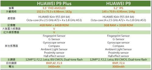 HUAWEI P9 Plus 在台開賣 效能等級更上一層