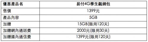 遠傳易付4G學生飆網包 5GB送15GB