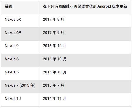 Google公佈 Nexus 機種