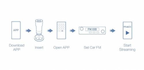 Roidmi 2s 音樂藍牙車充 小小設備打造你的行車娛樂中心