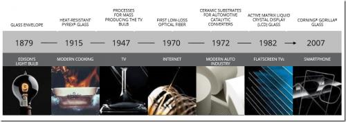 創造多世代科技新頁的百年老店 康寧的下一步