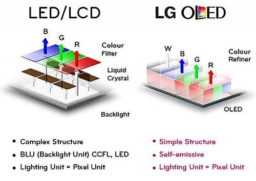 LG OLED TV OLED65E6T 實測!決勝畫質的電視未來新趨勢
