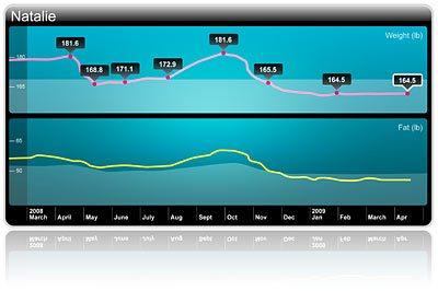 WiFi體重計 隨時追蹤自己體重關鍵數字