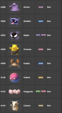 Pokemon GO 寶可夢 孵蛋精靈一覽表