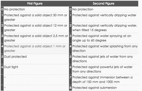 [專題]防水手機防什麼水 快來認識IPXX防塵 防水標準