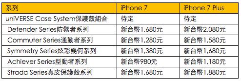 為iPhone7準備新衣 OtterBox推出全系列保護殼
