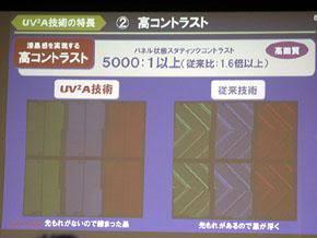Sharp 8K4K電視 液晶技術解析 下