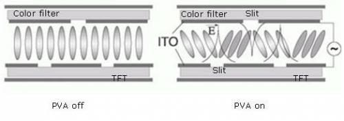 Sharp 8K4K電視 液晶技術解析 上
