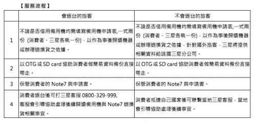 Note7禁止登機及托運 不怕 台灣三星提供機場換備用機服務