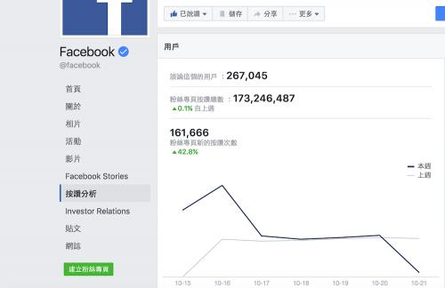 破除粉絲團高按讚數等於高互動率迷思 Facebook粉絲團總按讚數統計悄悄消失
