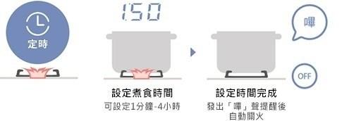 選購具安全裝置3D雙炫火系列瓦斯爐 家有老小皆安心