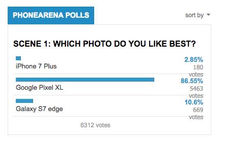 三機皇拍照比拼 Google Pixel XL獲得壓倒性的勝利