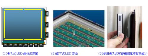 液晶螢幕裡面的LED