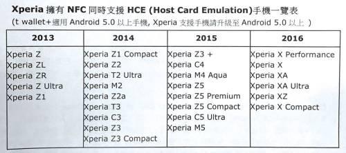 行動支付新世代 Sony共有28款手機支援t wallet+