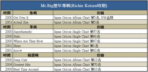 Who is Biggest Mr. Big