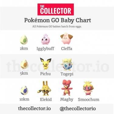 Pokemon GO加入七隻寶寶系列寶可夢新角色