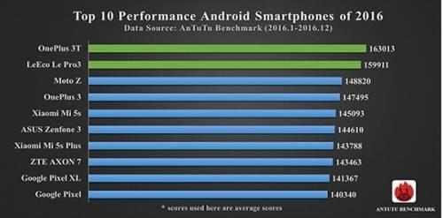 ANTUTU公布2016年 手機效能跑分10大排行名單