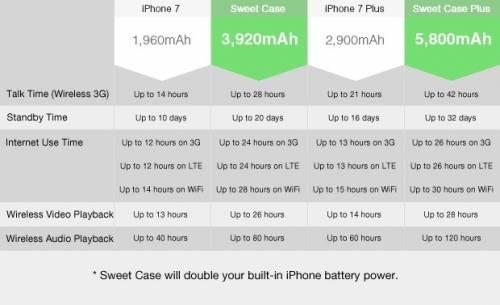 一個Sweet Case 滿足iPhone 7用戶三個願望