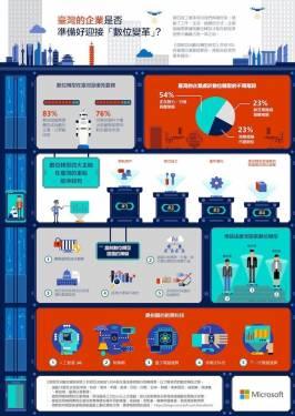 《亞洲數位轉型研究調查報告》:逾八成企業「數位轉型」勢在必行