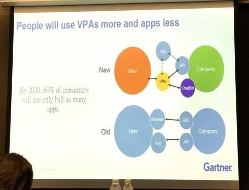 Gartner預測: 人工智慧 AI 將是2017年科技發展主流!