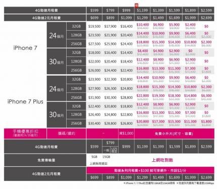台灣之星iPhone 7 PRODUCT RED推出「免費尺寸或容量小升大」優惠