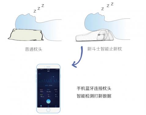 睡覺容易打鼾?鼾鬥士止鼾智慧枕或許是解決打鼾的好辦法