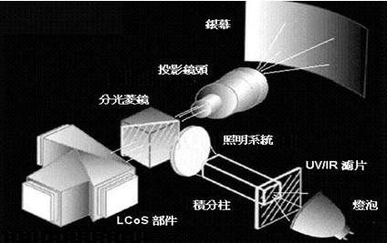 微型投影機技術市況概論