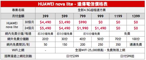 HUAWEI nova lite青春無敵 4月1日在台上市