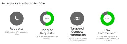 LINE 首次公開「透明度報告」與全球一起打擊犯罪