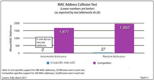 D-Link DXS-3400-24TC 10GbE網管型堆疊交換器 Tolly Report效能測試領先競品