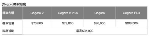 遠傳 X Gogoro 新車新專案 減碳智慧雙輪 19 700騎回家