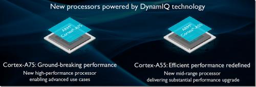 首款 DynamIQ 技術處理器問世 ARM 推出 Cortex-A75 Cortex-A55 及 Mali-G72