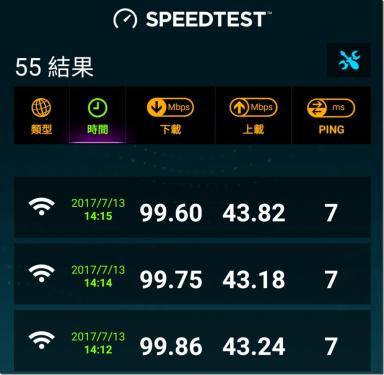 超神奇 D-Link AC1900 DIR-878 實測連網速度居然超過 600Mbps