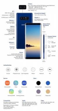 Samsung Galaxy Note 8 發表會重點快速整理(內含規格圖