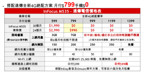 InFocus M535美美機 遠傳獨家月付799 0元帶回家