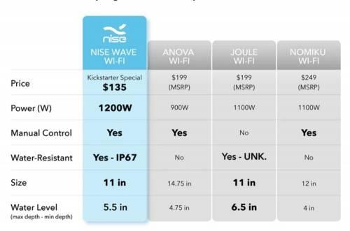 支援WiFi的聰明舒肥機 Sous Vide - Nise Wave