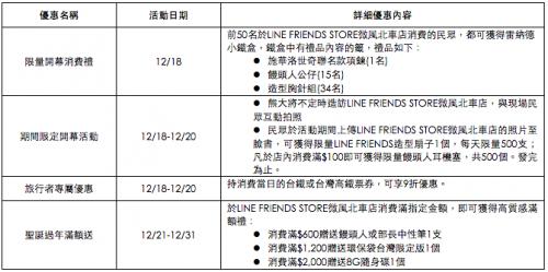 全球首間LINE FRIENDS STORE旅行概念店 進駐微風台北車站