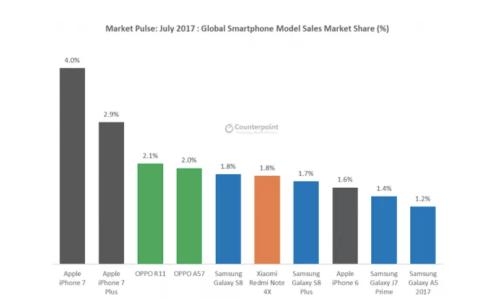 HUAWEI 首度超越蘋果 躍升全球第二手機品牌