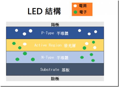 為什麼 OLED 會自發光?他跟 LED 差在哪裡?