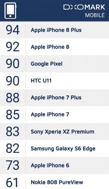 DxOMark冠軍換人當 iPhone 8 系列包辦前兩名