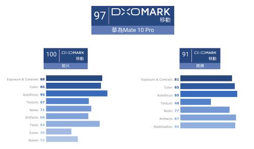 拿下97分 華為 Mate 10 Pro DxOMark成績出爐