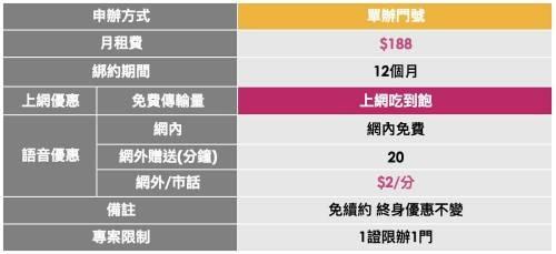 只有一天!台灣之星 雙11 限定優惠 申辦序號開放中