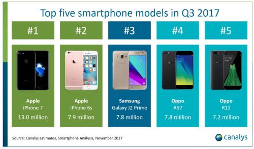 價格親民才是王道 iPhone 7 成為第三季單季出貨量冠軍