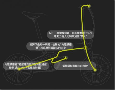買單車也有節能補助?騎記電助力折疊車 最高省下8000元