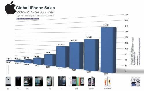 別再嫌了 看看iPhone驚人的銷量成長史吧