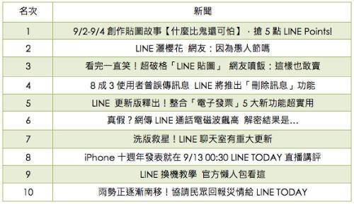 LINE 2017 年度回顧 貼圖 服務 Today FRIENDS 等重點排行榜公佈