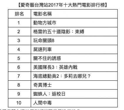 2017 年愛奇藝台灣站公布戲劇 綜藝 熱門類型 TOP 10