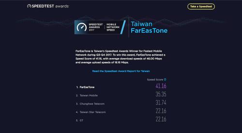 Speedtest 公布2017下半年台灣電信業者網速調查