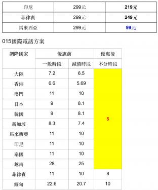 春節出國租亞太電信 WiFun 每日59元起